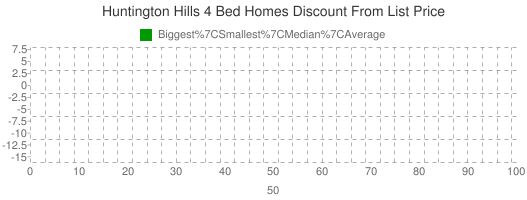 Huntington+Hills+4+Bed+Homes+Discount+From+List+Price